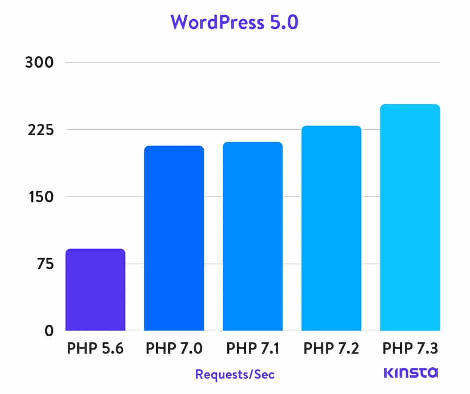 PHP BenchMark